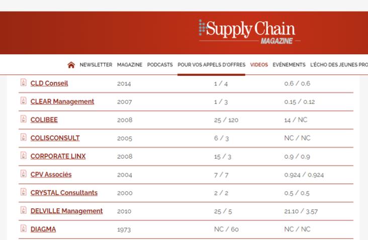 Delville Management est classé dans l'annuaire Supply Chain